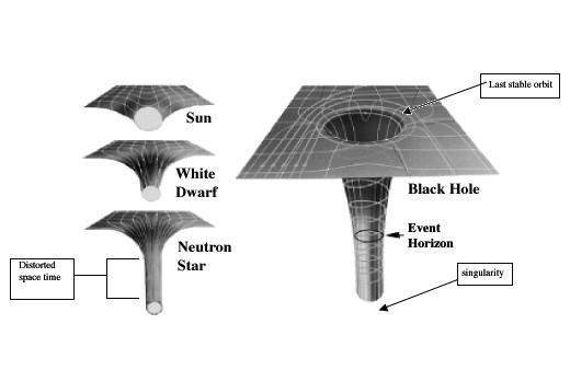 Черные дыры. Просто о сложном. Космос, Астрономия, Астрофизика, Черная дыра, Гифка, Видео, Длиннопост