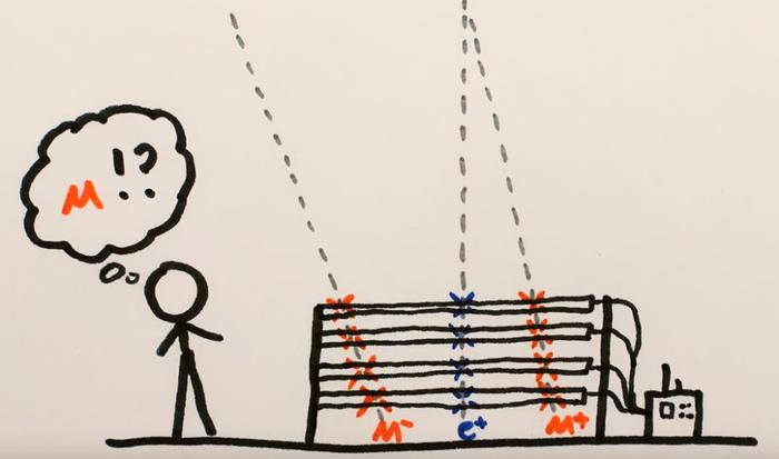 Мюоны и теория относительности Наука, Научпоп, Познавательно, Длиннопост, Видео