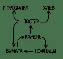 Тостер против морозилки Тостер, Холодильник, Исследование, Юмор, Длиннопост, XKCD