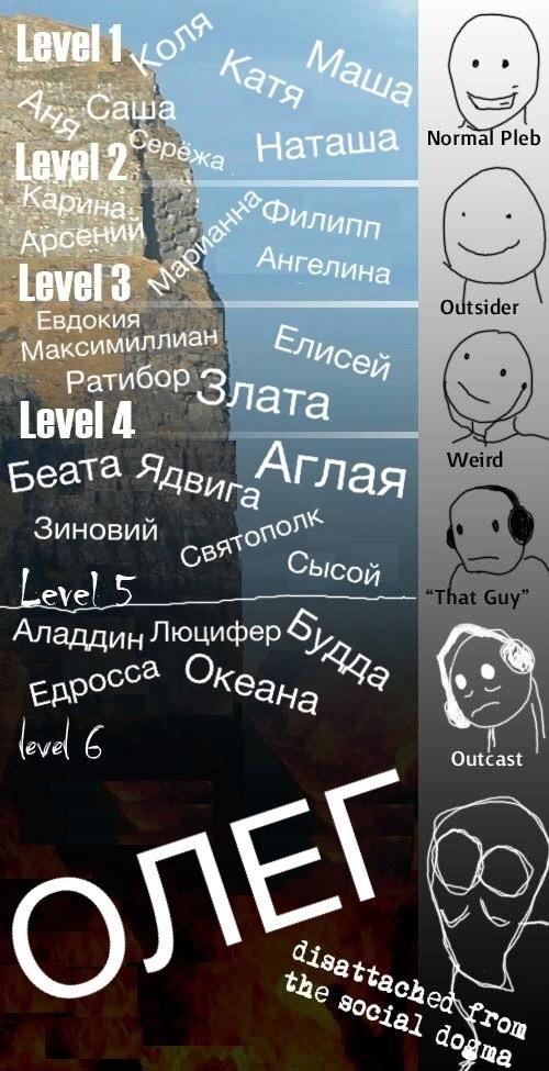 Градация имён собственных в РФ 2к18