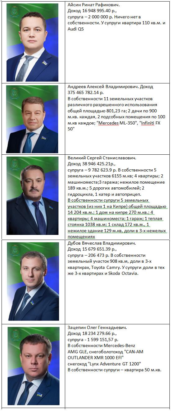 Как дела у депутатов в одном из крупнейших нефтедобывающих регионов мира Депутаты, ХМАО, Доход, Длиннопост