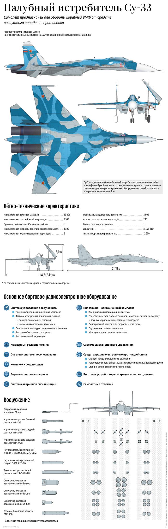 Палубный истребитель Су-33 Боевой самолёт, Инфографика, Длиннопост