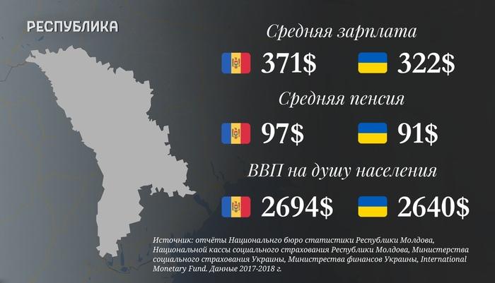 Поздравляю, Молдаване ! Молдова, Украина, Европа, Политика, Экономика