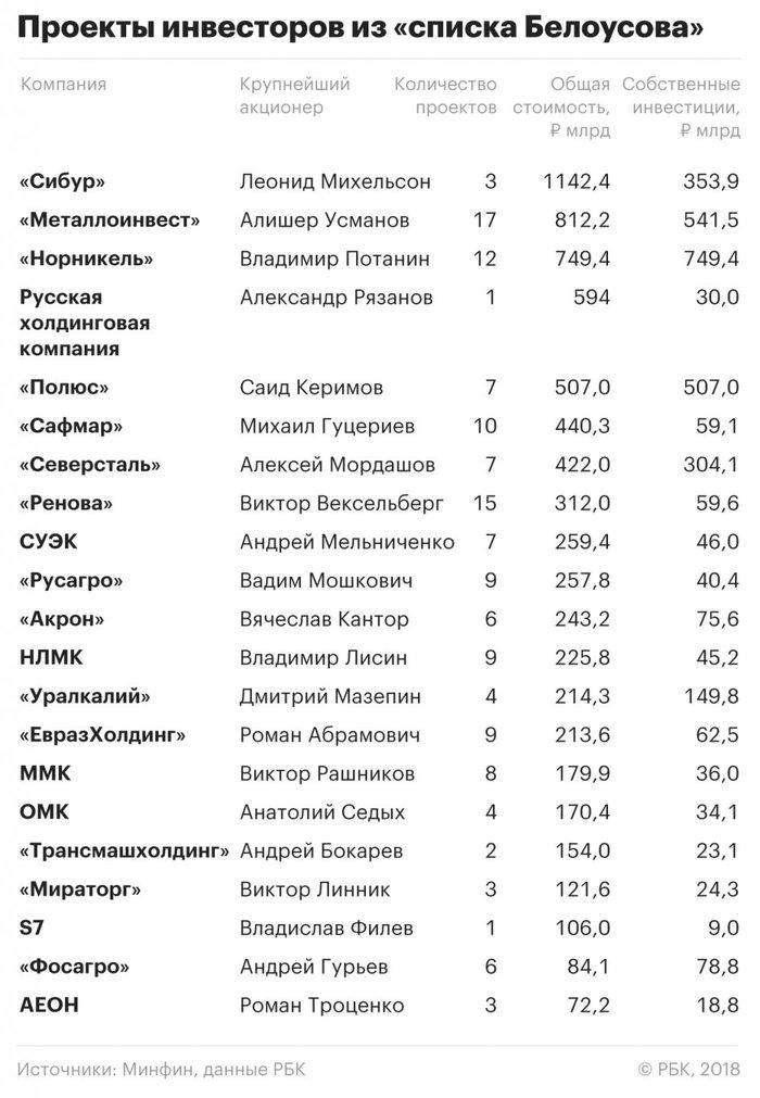 Потанин, Усманов и Керимов пообещали Минфину почти 2 трлн руб. инвестиций. Экономика, Политика, Инвестиции, Длиннопост