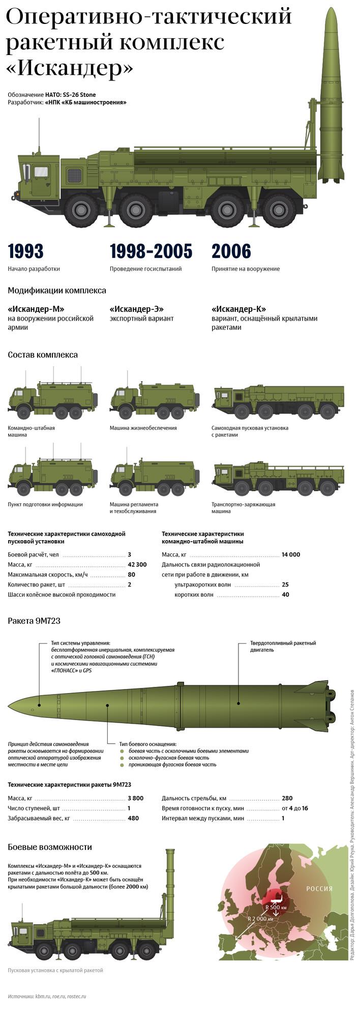 """Ракетный комплекс """"Искандер"""" Искандер, Инфографика, Россия, Длиннопост"""