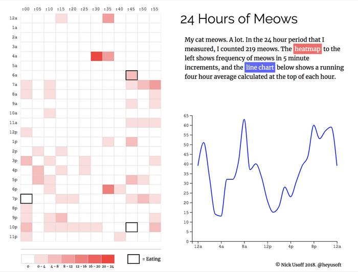 График мяуканья кота Статистика, Кот, График, Reddit