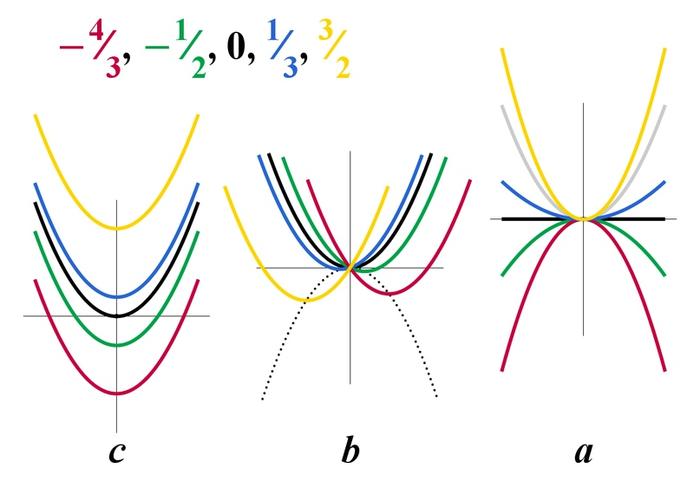 Как решать квадратные уравнения? Математика, Наука, Человек наук, Квадратное уравнение, Дискриминант, Алгебра, Геометрия, Длиннопост