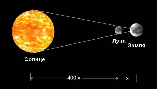 Солнце и Луна удивительное совпадение Космос, Луна, Солнце, Совпадение