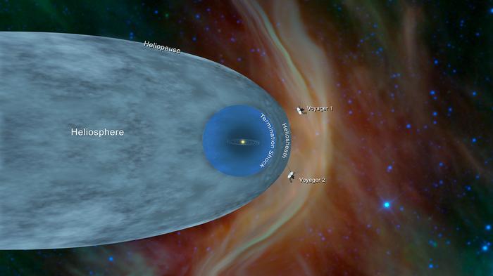 Зонд Voyager 2 вышел в межзвездное пространство Космос, NASA, Voyager 2, Зонд, Наука, Межзвёздное пространство, Солнечная система, Солнечный ветер, Гифка, Длиннопост