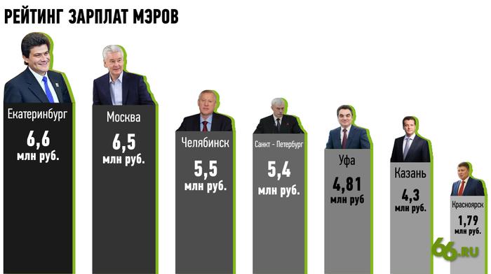 Как за 3 месяца поднять себе почти в 3 раза Екатеринбург, Чиновники, Зарплата, ТОП1, Политика