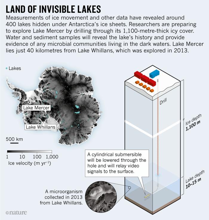 Подледное озеро в Антарктиде исследуют при помощи подводного робота Антарктида, Озеро, Изучение, Длиннопост