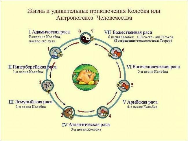 ТОП-5 самых абсурдных сект в СНГ Секта, Топ, СНГ, Абсурд, Колобок, Кузя, Мошенники, Длиннопост