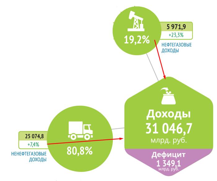 Пост повышения социальной активности. Беглый взгляд на структуру исполненного бюджета РФ 2017. Социальное, Инфографика, Россия, Длиннопост