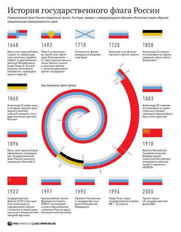 Интересные факты о российском флаге Факты, Россия, Длиннопост, История, Инфографика, Флаг России