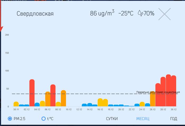 Черное небо. Красноярск. Красноярск, Сибирь, Черное небо, Экология, Видео, Длиннопост