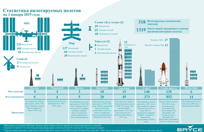 Статистика пилотируемых космических полётов на 2019 год Космос, Статистика, Ракета, Вселенная, Новости, Мкс, Космонавт