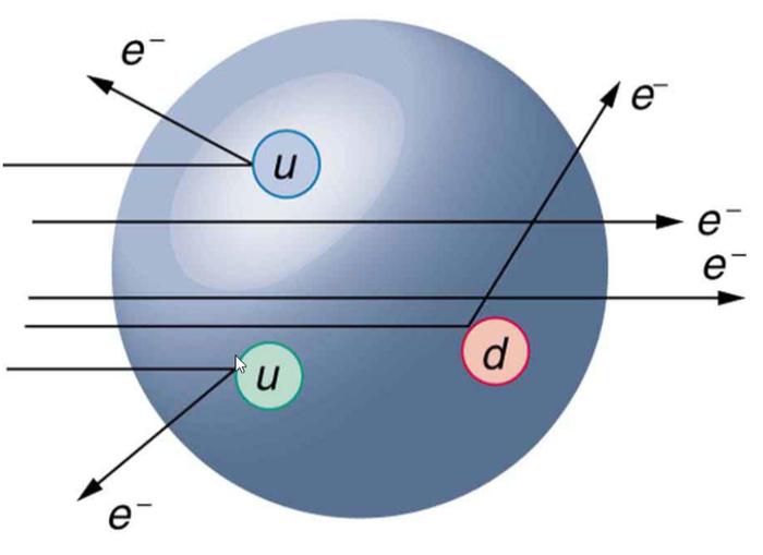 Кварки - кирпичики материи Квантовая физика, Кварки, Наука, Фундаментальные частицы, Гифка, Длиннопост