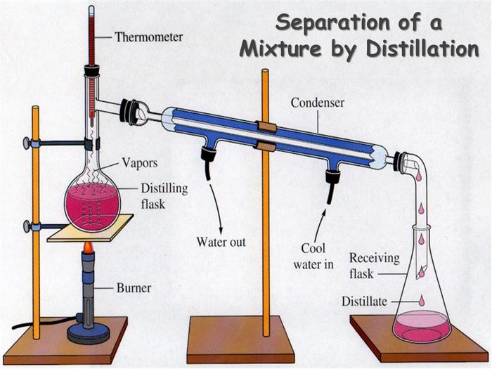 Лабораторное стекло. Часть 2. Соединительные элементы. Химия, Стекло, Колба, Синтез, Длиннопост