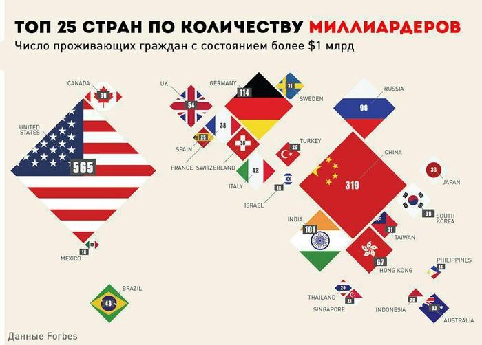 Топ 25 стран по количеству миллиардеров. Миллиардеры, Страны