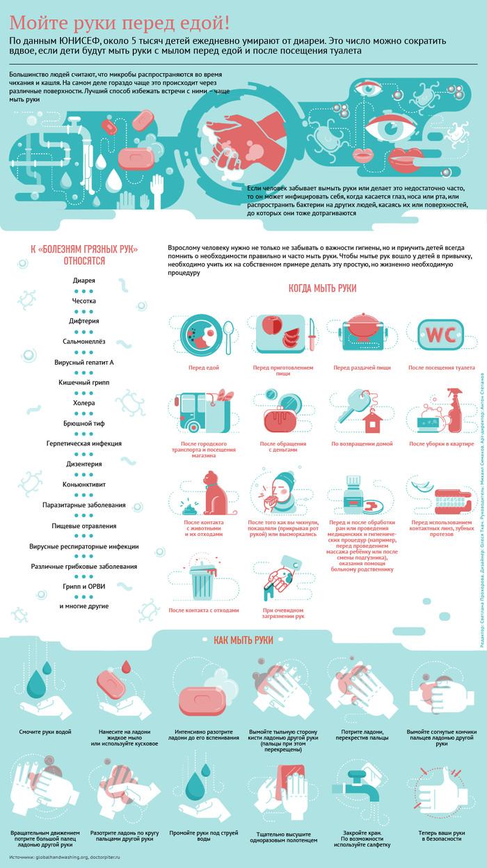 Мойте руки перед едой! Берегите себя! Инфографика, РИА Новости, Личная гигиена, Руки, Мыло