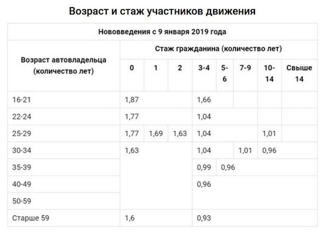Простыми словами о новом ОСАГО ОСАГО, Страховка, Нововведение, Россия, Авто