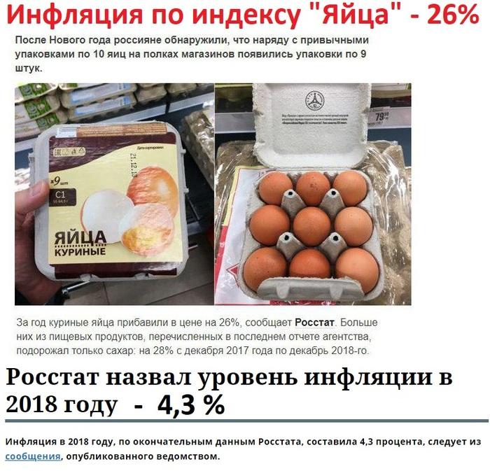 Статистика – самая точная из всех лженаук. Росстат, Инфляция, Цены, Яйца, Статистика