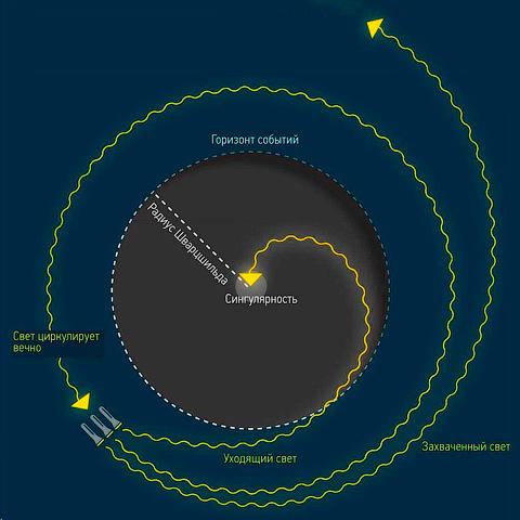 Как сделать чёрную дыру и забыть о проблемах? Наука, Черная дыра, Космос, Длиннопост