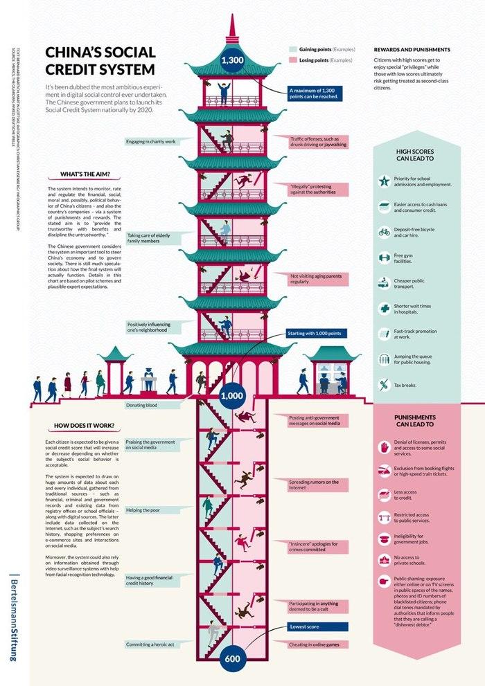 Визуализация китайской системы социального кредита Китай, Рейтинг, Социальная система, Наказание, Поощрение, Длиннопост