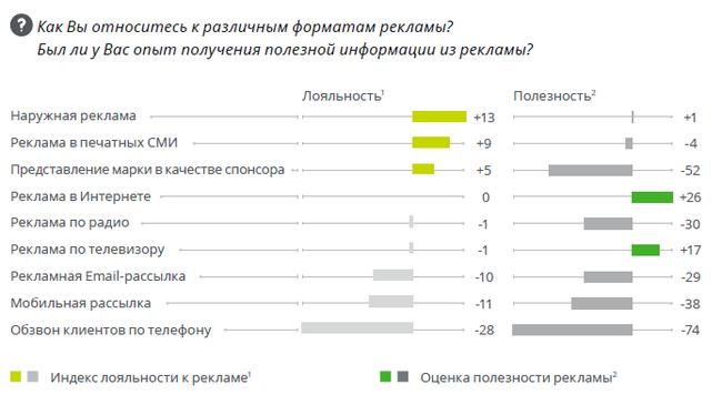 Медиапотребление в России - 2018. Отношение к рекламе. Исследование, Медиаактивность, Интернет, Реклама, Delloite, 2018, Длиннопост