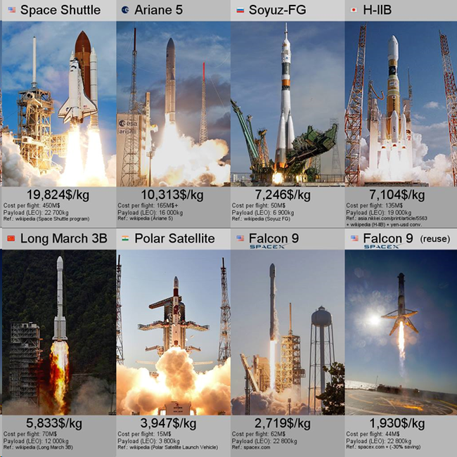 Трудный путь на орбиту Технологии, Космос, Космические исследования, Наука, Футуризм, Длиннопост