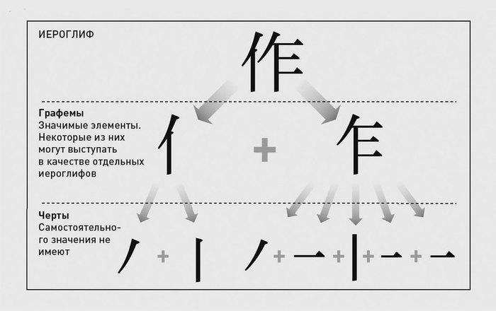 Знаки и смыслы Китая: как пишут и думают в Поднебесной. Китай, Иероглифы, Популярная механика, Длиннопост