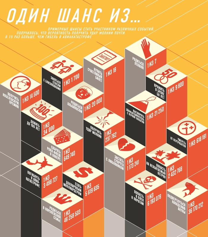 Подборка интересной инфографики Инфографика, Статистика, Кликабельно, Друзья, Яндекс, Запросы, Длиннопост