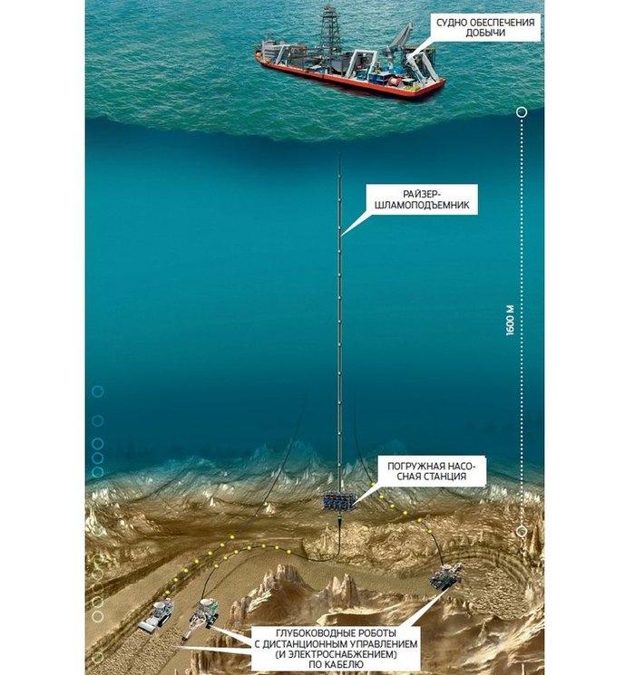 Глубоководный карьер: как добыть алмазы со дна океана. Полезные ископаемые, Популярная механика, Длиннопост
