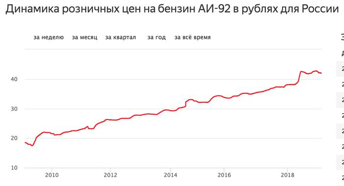 Как изменялась стоимость бензина в США и России за последние 10 лет США, Россия, Бензин, Цены
