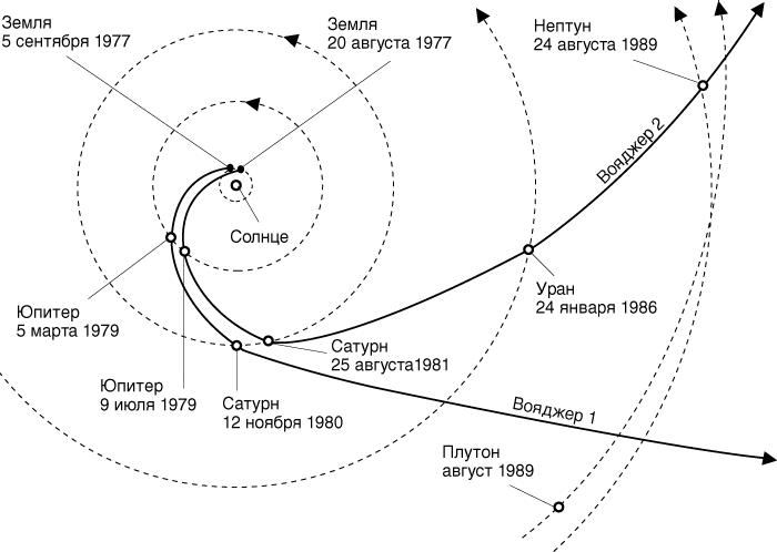 Почему Вояджер-2 был запущен на несколько дней раньше, чем Вояджер-1? Вояджер-1, Вояджер-2, Интересное, Космос