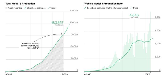 Tesla приближается к отметке в 200 000 произведенных Model 3 Tesla, Model 3, Tesla Motors, Илон Маск