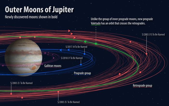Имена для пяти спутников Юпитера выберут с помощью конкурса Наука, Новости, Астрономия, Космос, Юпитер, Конкурс