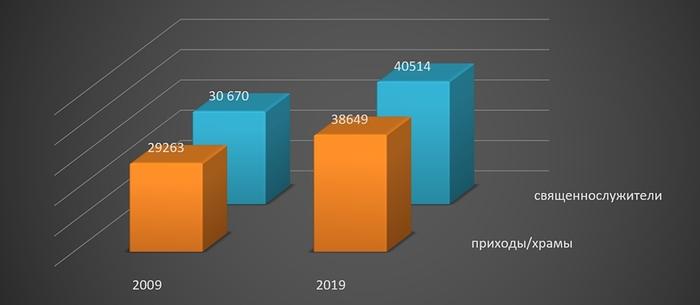 За последние 10 лет количество священнослужителей в РПЦ увеличилось на 32% Религия, РПЦ, Православие, Церковь, Храм, Статистика, 10yearschallenge, Новости