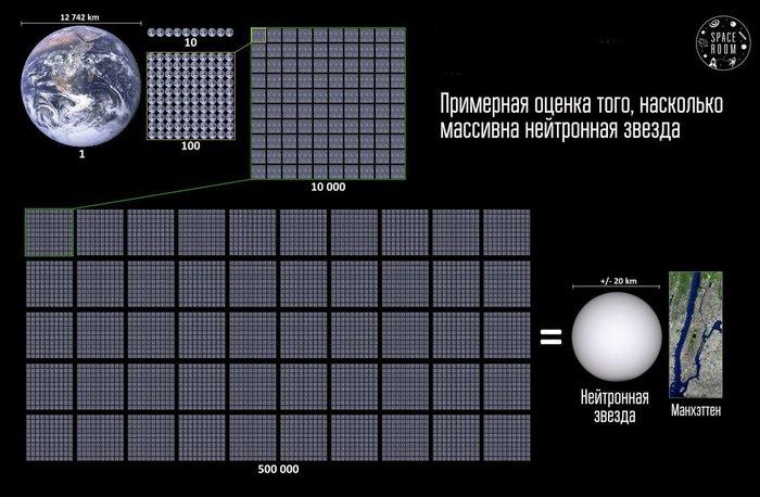 Визуальное представление о том, какими плотными и массивными являются нейтронные звёзды.