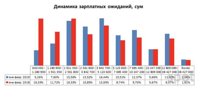Самые высокооплачиваемые специальности в Узбекистане по версии HeadHunter Работа, Зарплата, Headhunter, Узбекистан, Длиннопост