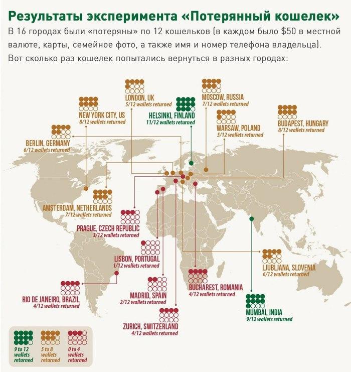 Глобальный эксперимент по определению порядочности жителей городов по всему миру