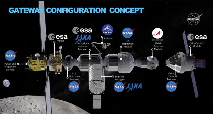 Предполагаемый обликокололунной станцииLunar Orbital Platform-Gateway Космос, Орбитальная станция, NASA, Esa, Jaxa, Роскосмос, Csa