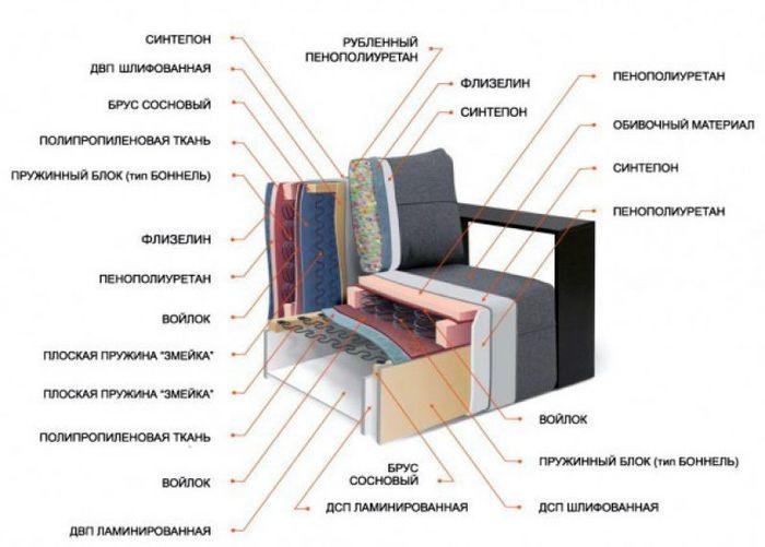 Выбираем диван. Мануал, часть 3 Диван, Как выбрать ?, Мебель, Мануалы, Длиннопост