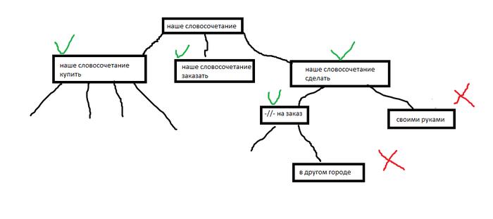 Два совета про Директ Длиннопост, Яндекс Директ, Инструкция