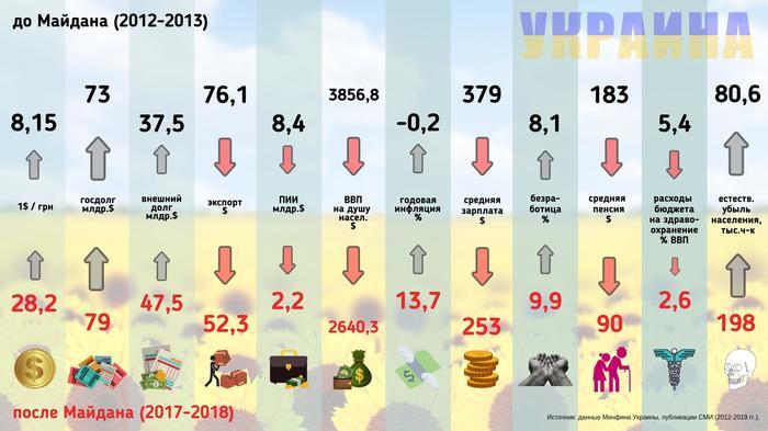 Пять лет незалежной в инфографике Политика, Украина, Майдан