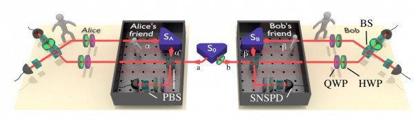 Эксперимент в сфере квантовой физики предположил отсутствие объективной реальности Квантовая физика, Эксперимент, Природа реальности