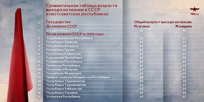 Пенсионный возраст без социализма: всё выше и выше Политика, Пенсия, Пенсионная реформа, СССР, Россия, Капитализм, Социализм, Длиннопост