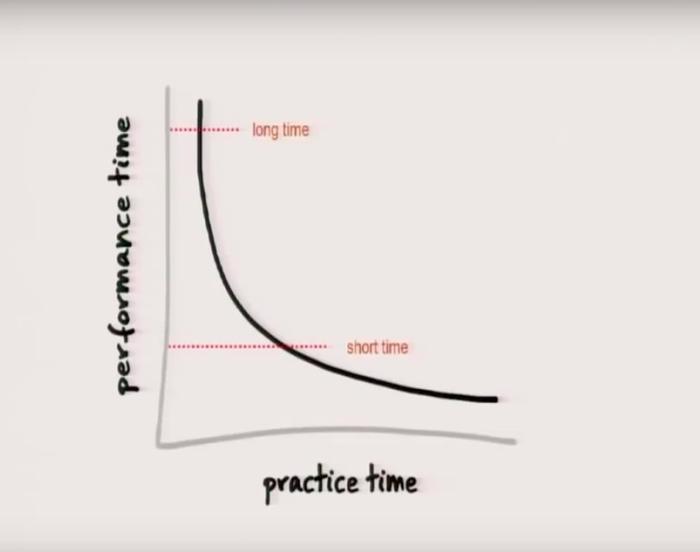 10 000 часов, чтобы стать мастером. Где нас обманули? Психология, Нлп, Кпт, Целеполагание, Мотивация, Обучение, Длиннопост