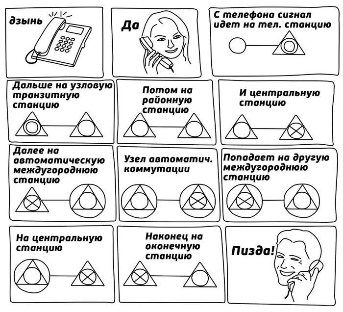 Как работает система связи