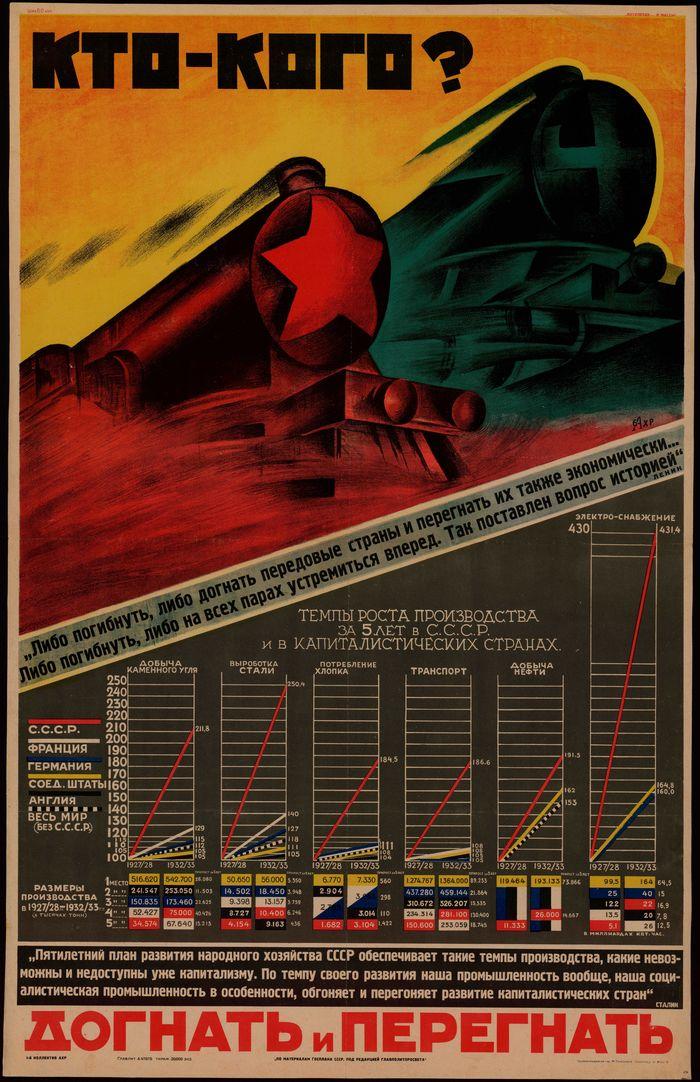 """""""Кто-кого? Догнать и перегнать..."""", СССР, 1933 год. Плакат, СССР, Искусство, История, Интересное, Развитие, Экономика, Производство"""